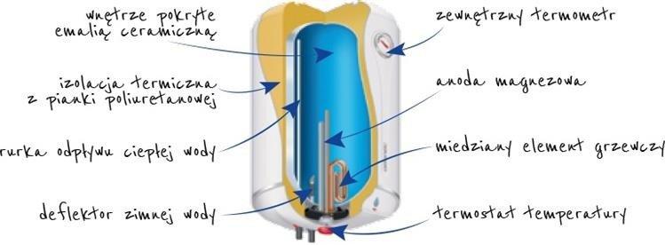 ogrzewacz wody Atlantic cube