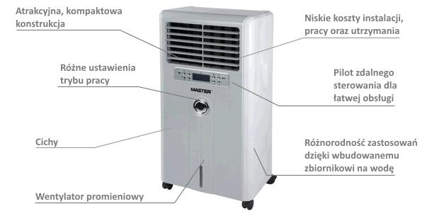 opis i funkcje klimatyzera ccx 4.0