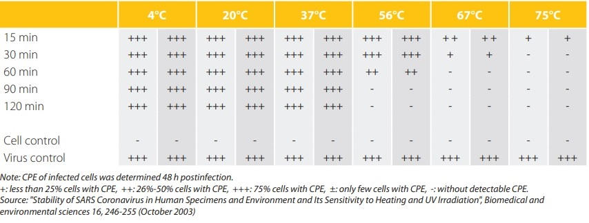 koronawirus temperatura usuwania