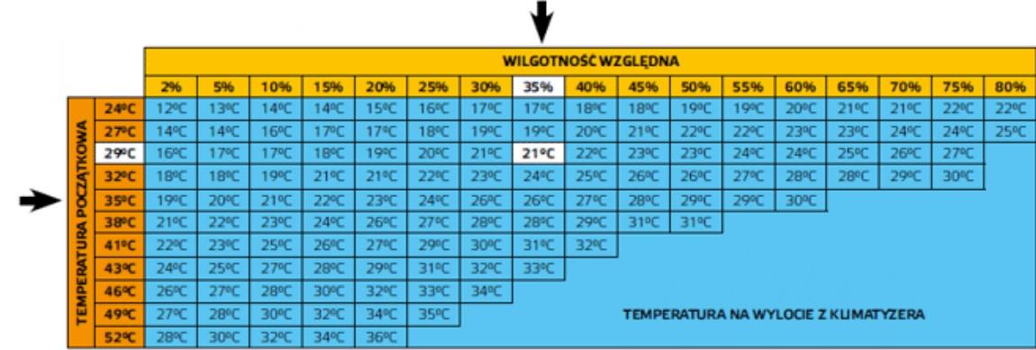 klimatory master - temperatura na wylocie z urzadzenia