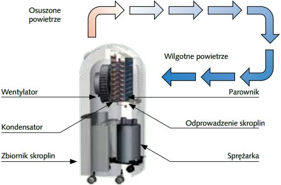 Osuszacz powietrza model ETF 320