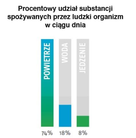 Procentowy udział substancji spożywanych przez ludzki organizm w ciągu dnia