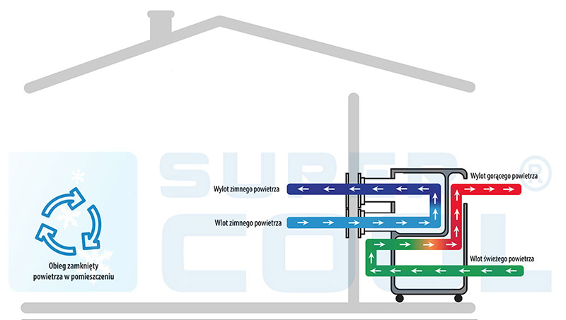Klimatyzator Fral FSC14.1SC - plenum