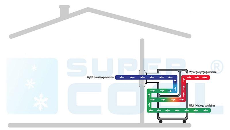 Klimatyzator Fral FSC14.1SC - montaż wewnątrz