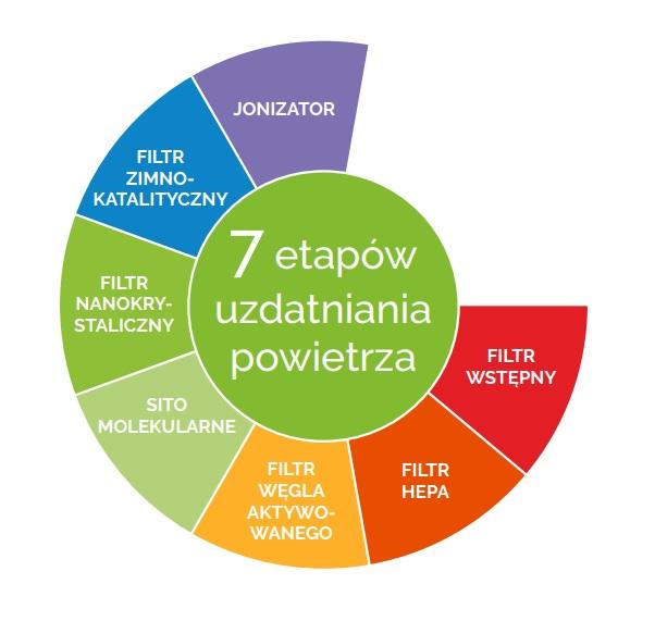 7 etapów poprawy jakości powietrza