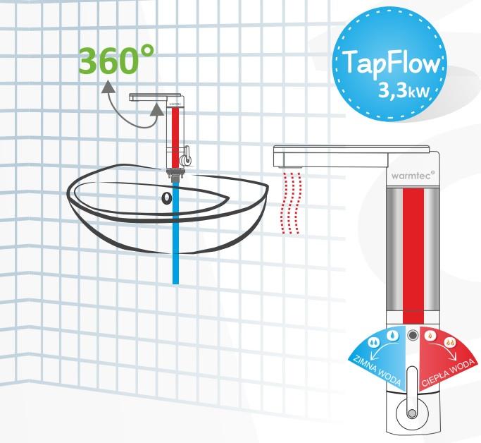 zastosowanie ogrzewacza wody warmtec tapflow